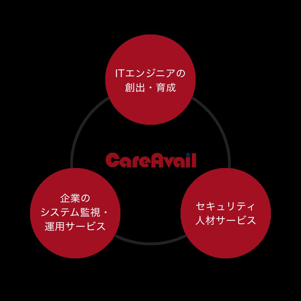 「CareAvail」の事業活動の説明図