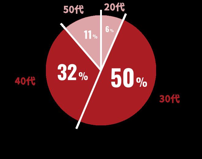 キャリアヴェイルに登録されているエンジニアの「年齢構成」の円グラフ