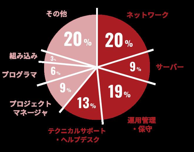 キャリアヴェイルに登録されているエンジニアの「経験・スキル」の円グラフ