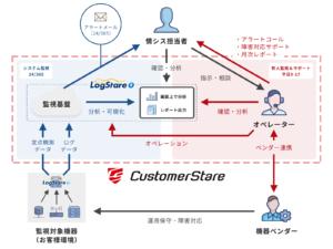 CustomerStareサービス概要